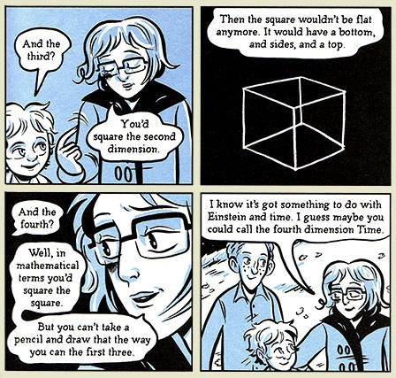 Explanation of dimensions