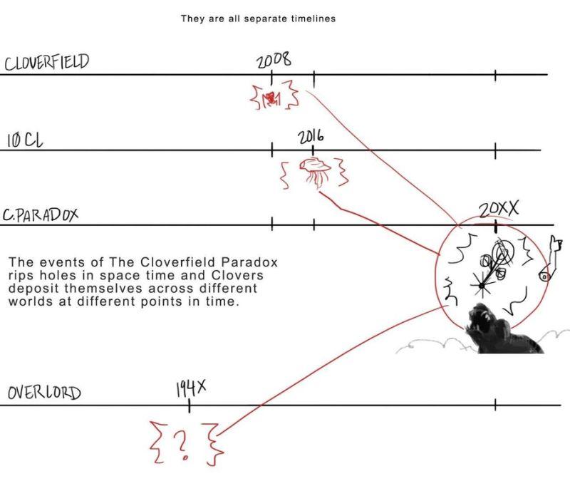 Cloverfield Timeline